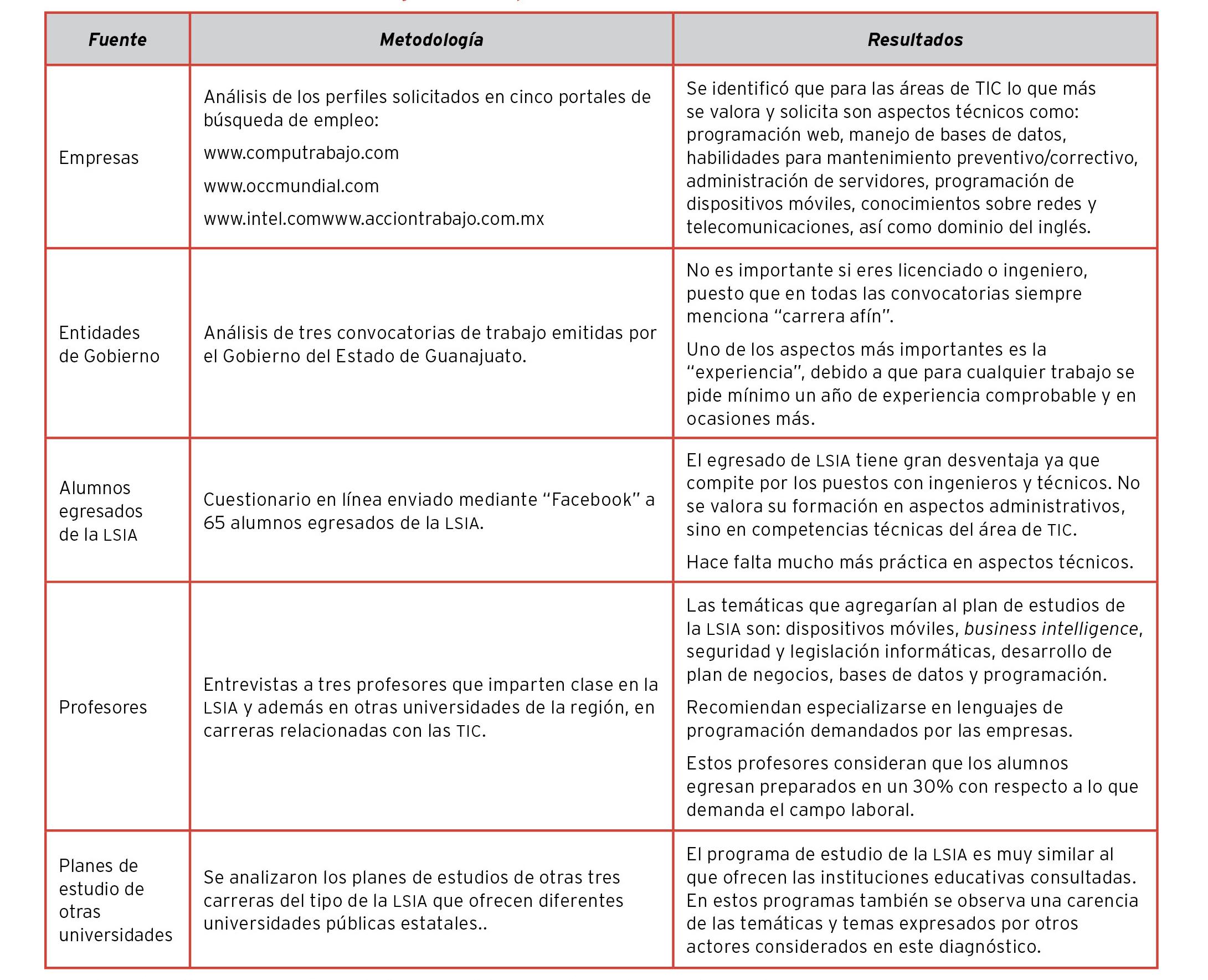 Excelente Reanudar Ejemplos De Habilidades De Programación Colección ...